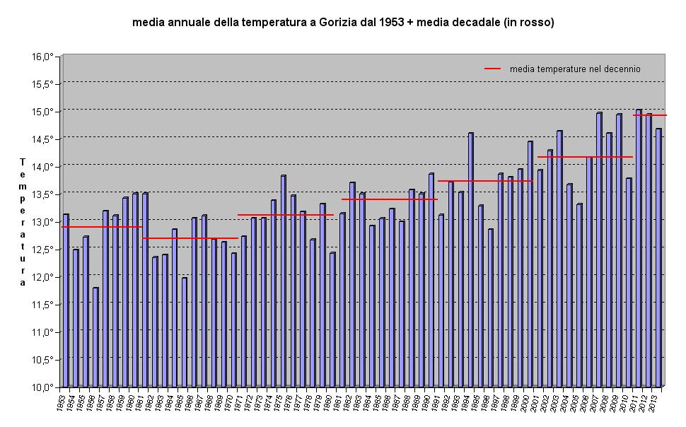 temperature 60 anni