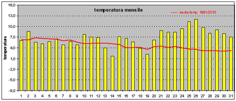 temperature dic 13