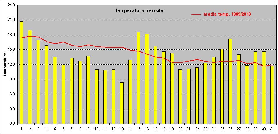 andamento temperatura ottobre