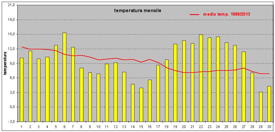 riepilogo temperature