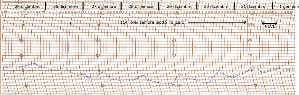 grafico ondata di freddo