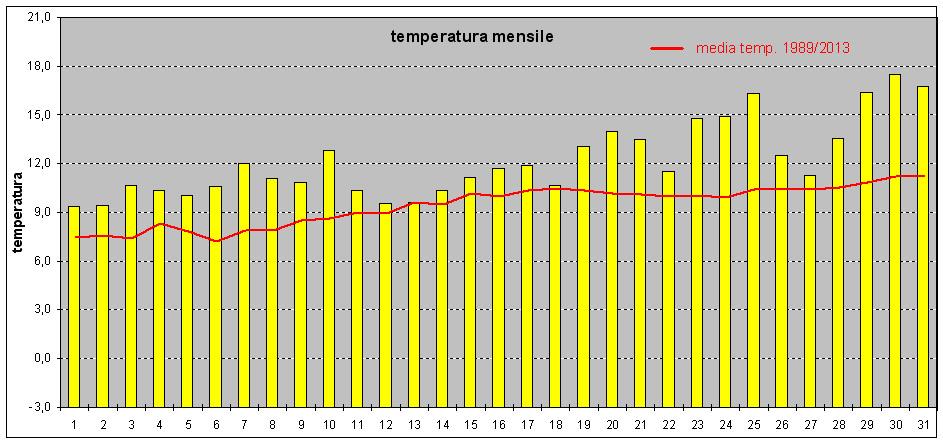 temperature medie