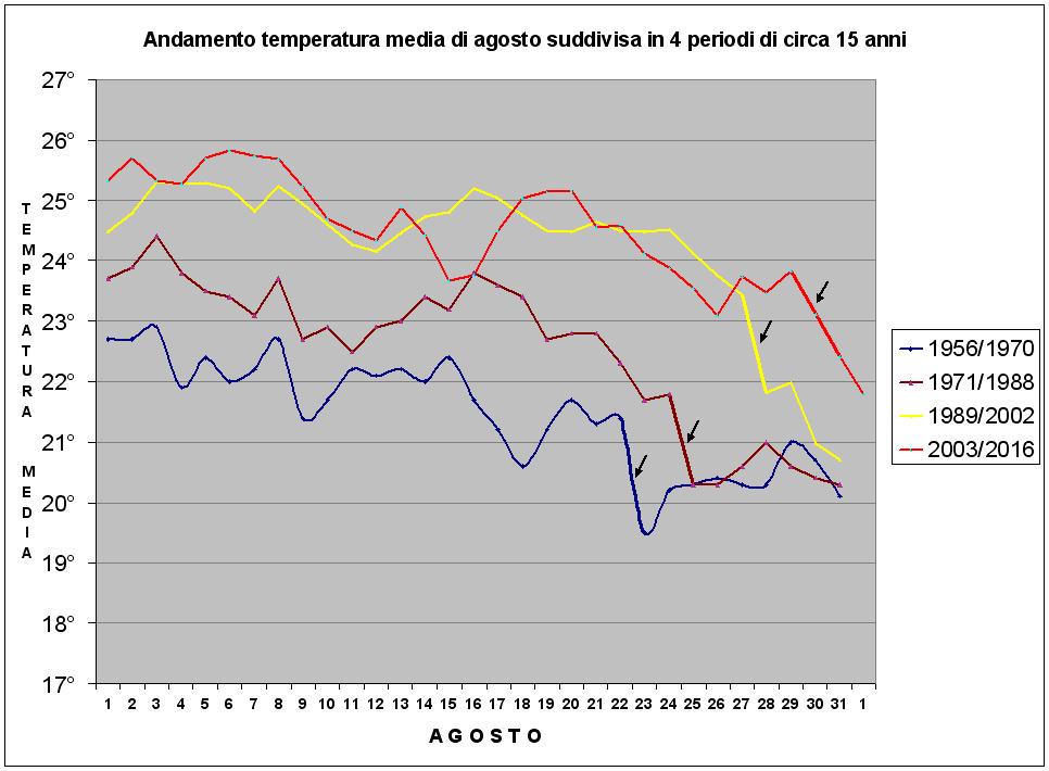 riepilogo temperature agosto