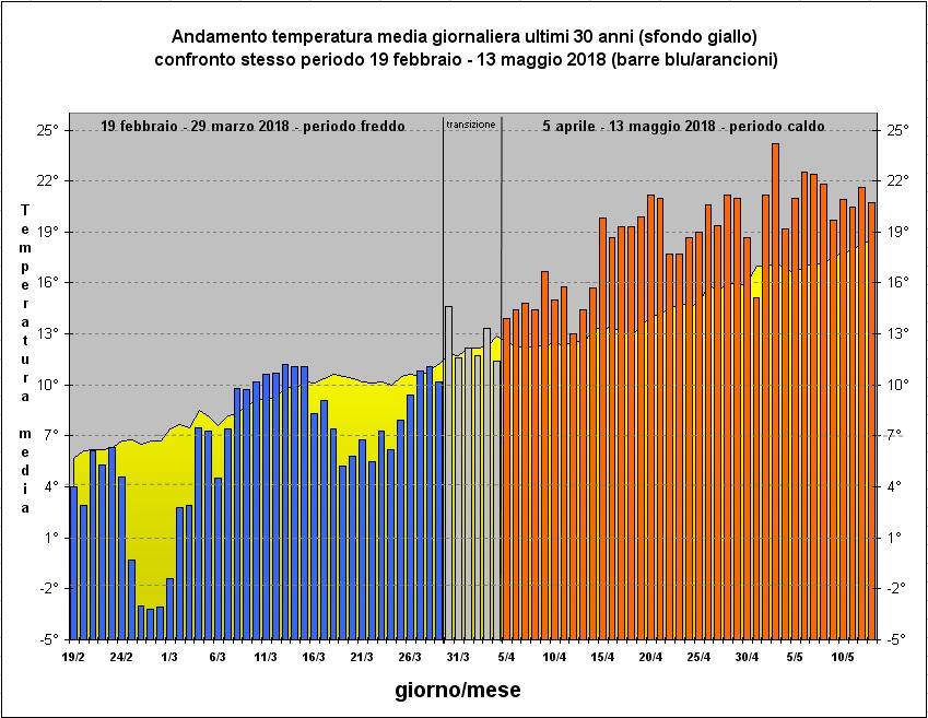 andamento temperature primavera 2018