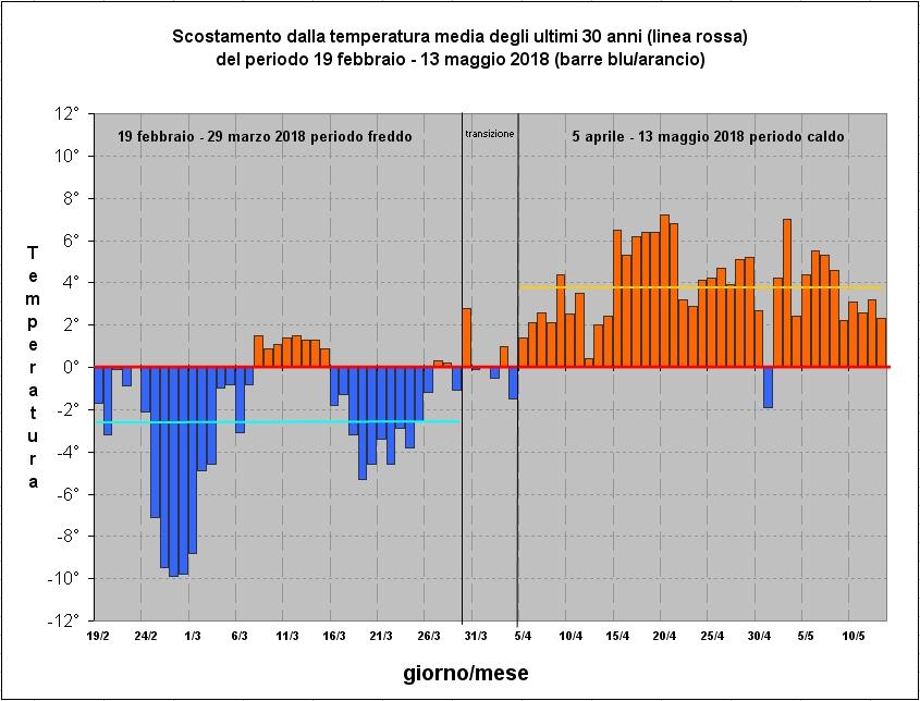 scostamento temperature