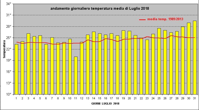 andamento temperatura luglio 2018