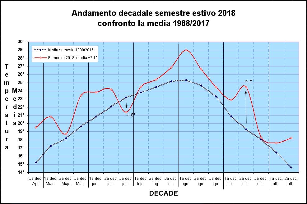 anomalie semestre 2018