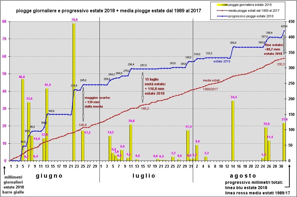 riepilogo piogge estate 2018