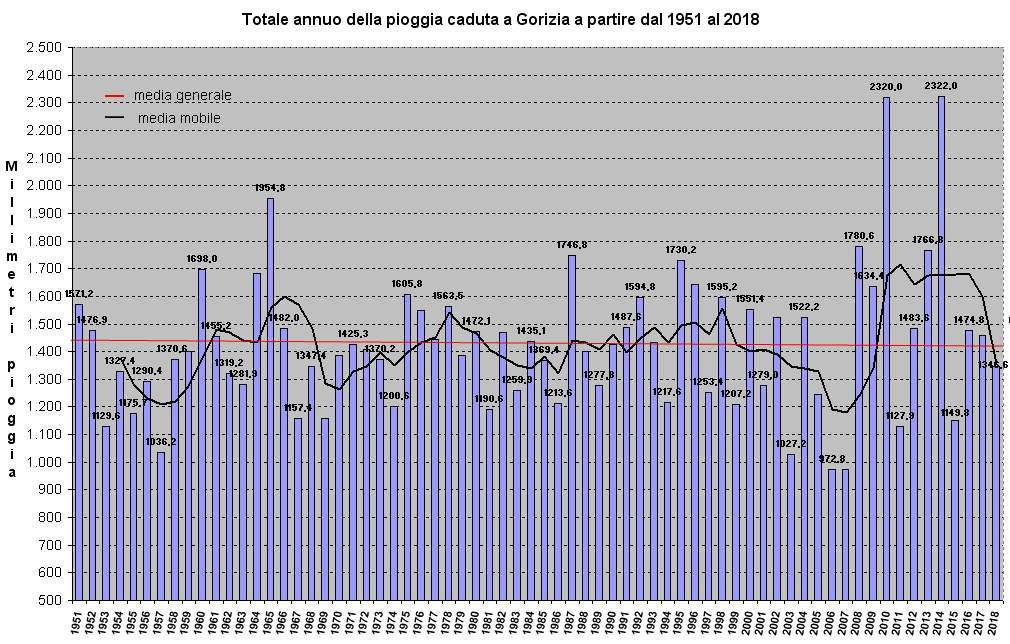 piogge dal 1951