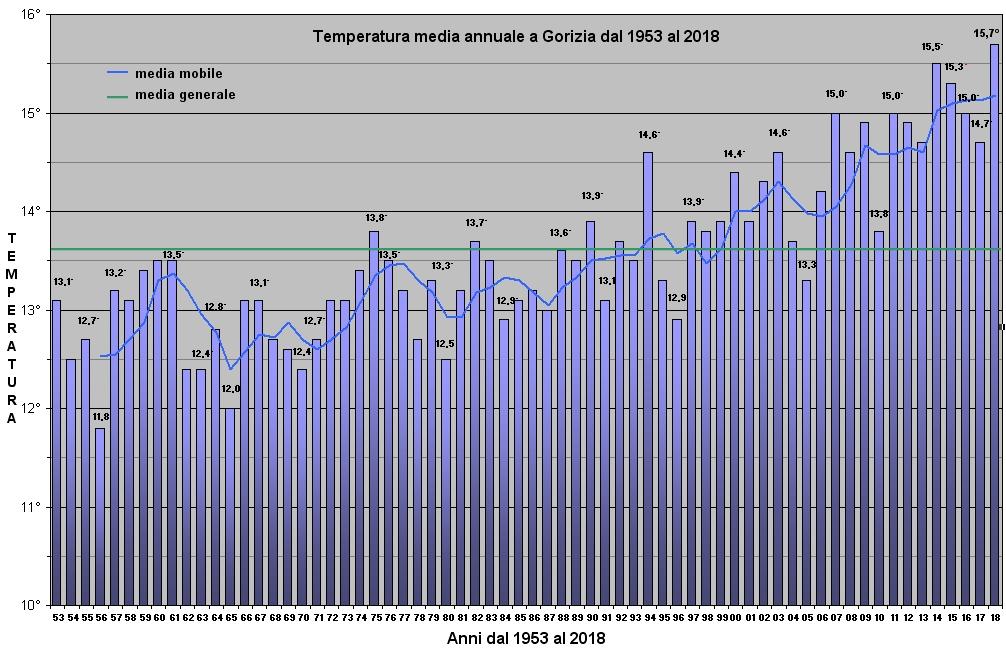 temperature dal 1953