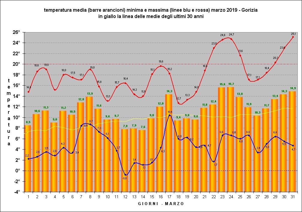 riepilogo temperature marzo