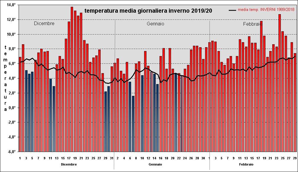 riepilogo temperature inverno