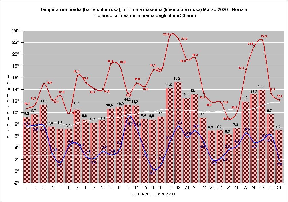 marzo temperature grafico