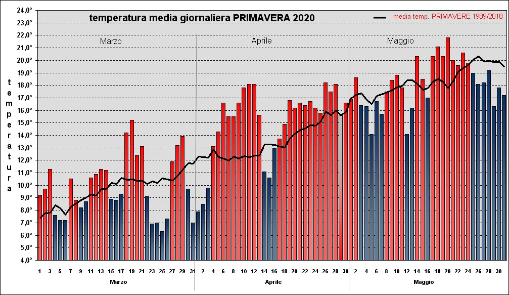 temperature primavera 2020