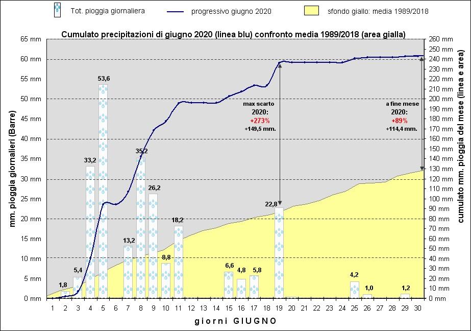 grafico giugno 2020 piogge