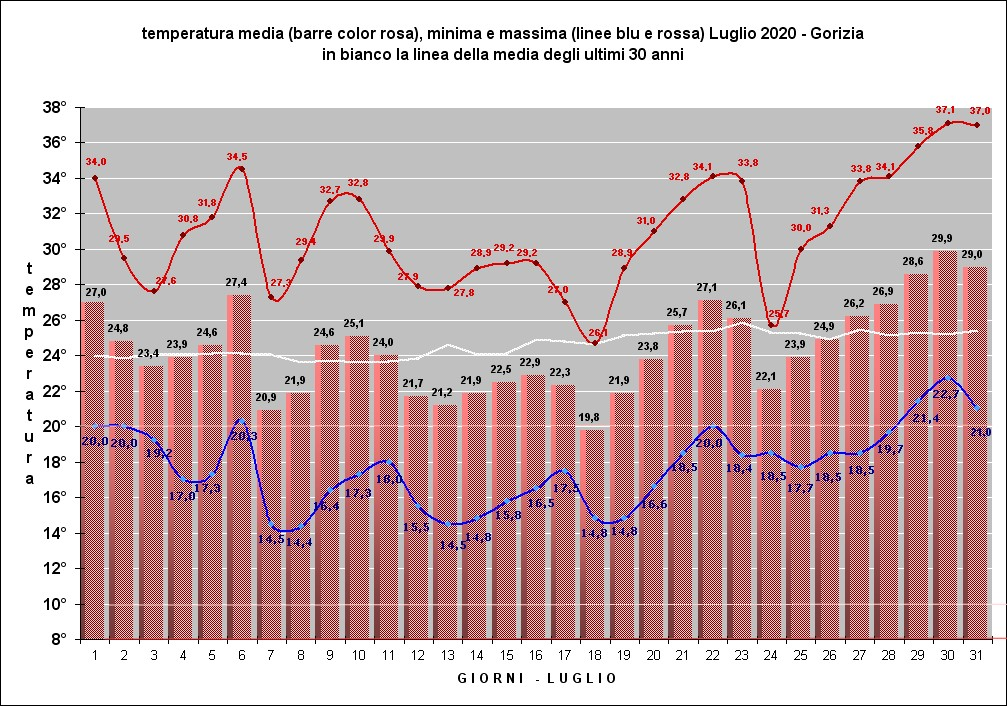 grafico temperature luglio 2020