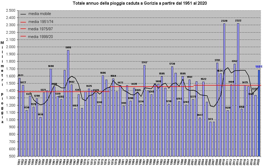 grafico piogge dal 1951