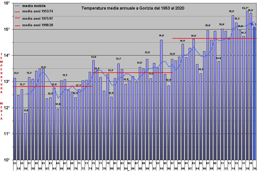 grafico temperature dal 1953