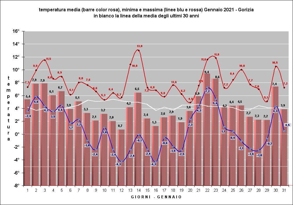 grafico temp. gen21