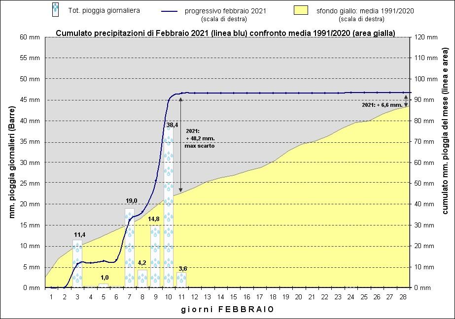 grafico piogge feb21