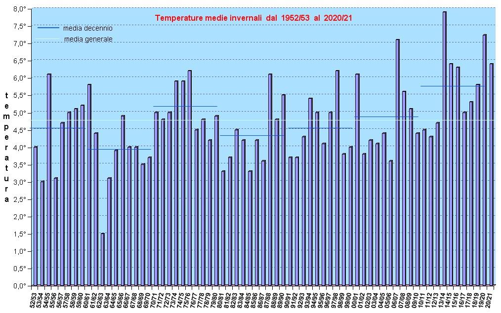 grafico temperature dal 1952