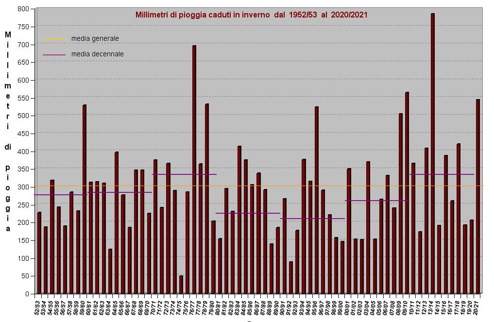 grafico piogge dal 1952