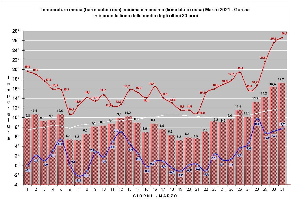 grafico temperature marzo 2021