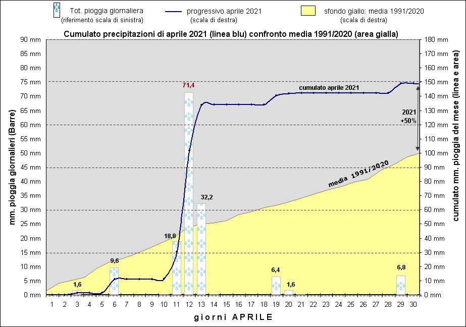 grafico piogge aprile 2021