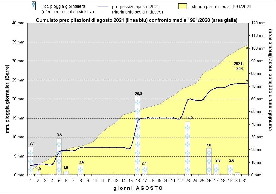 grafico piogge agosto 2021