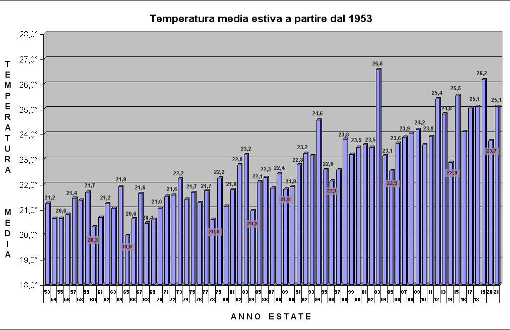 grafico estate temperature dal 1953