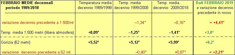 30 anni decenni a confronto
