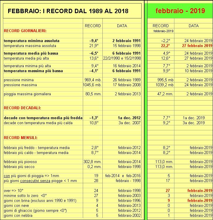 record febbraio
