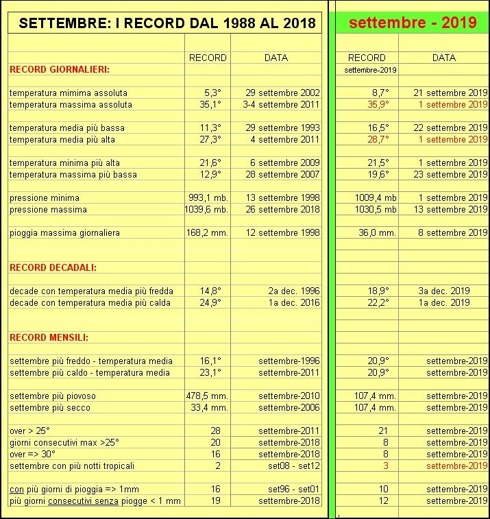record settembre