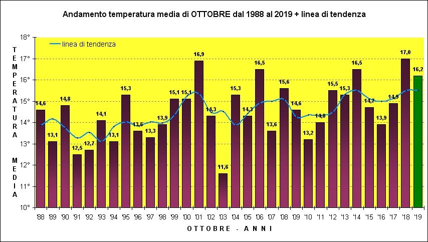 ottobre media trentennale