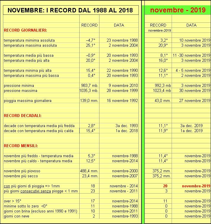 record novembre