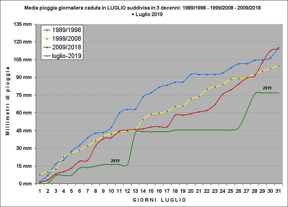piogge devise in 3 decenni