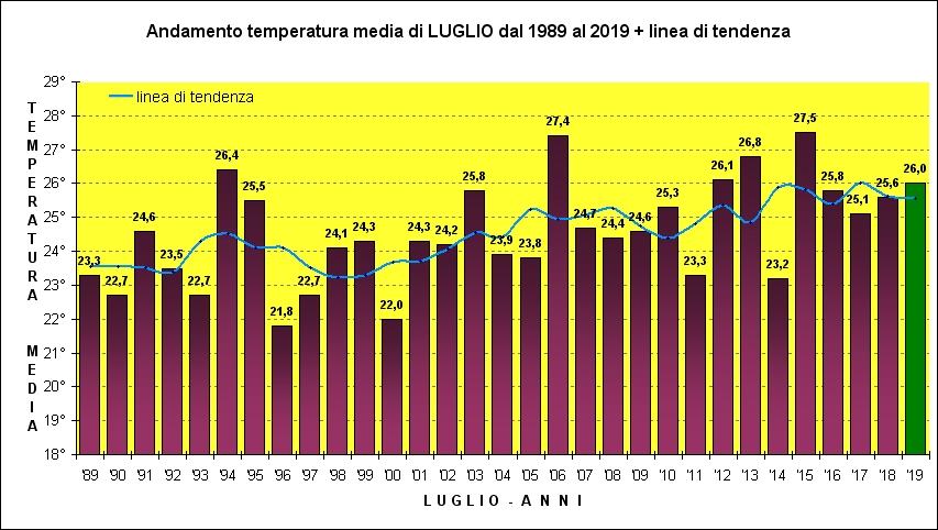 luglio media trend