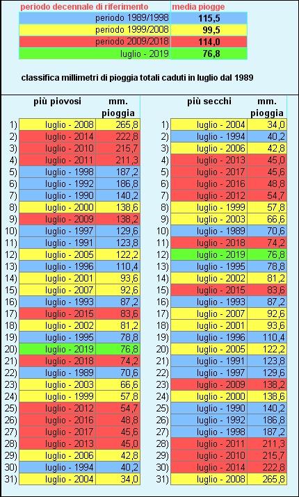 piogge classifiche