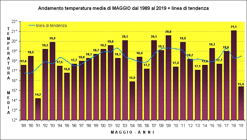 temperature maggio