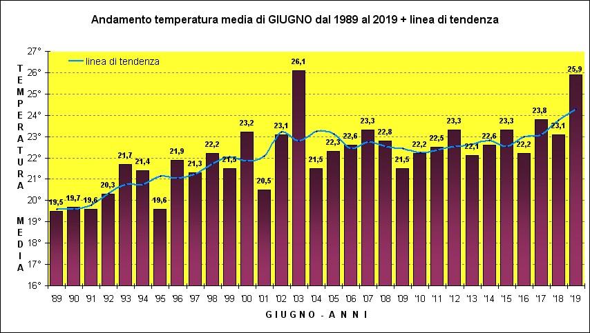 temperature giugno
