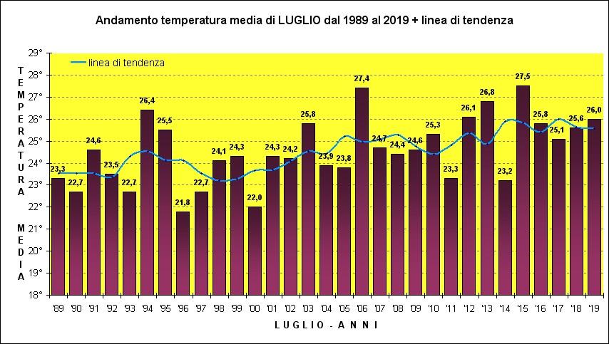 temperature luglio