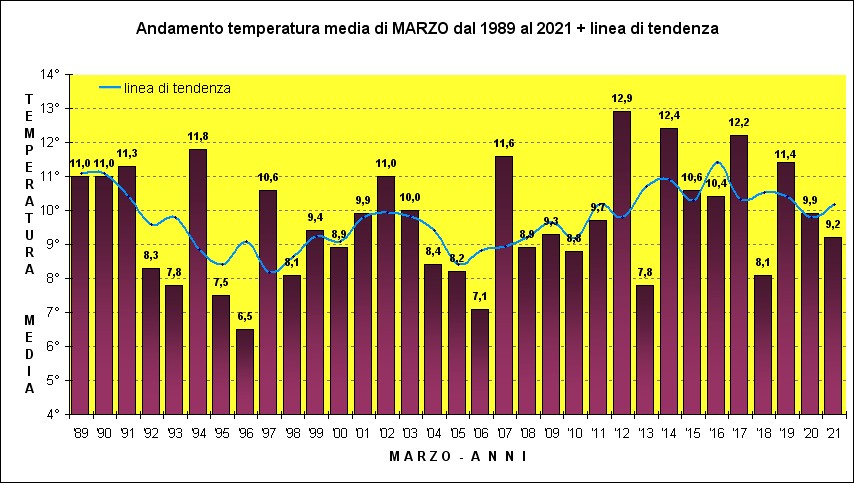 temperatura marzo