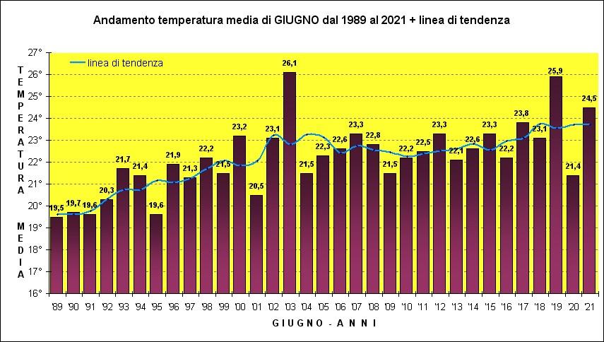 temperatura giugno