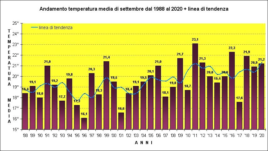 temperature settembre