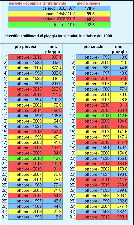 piogge classifica 30 anni