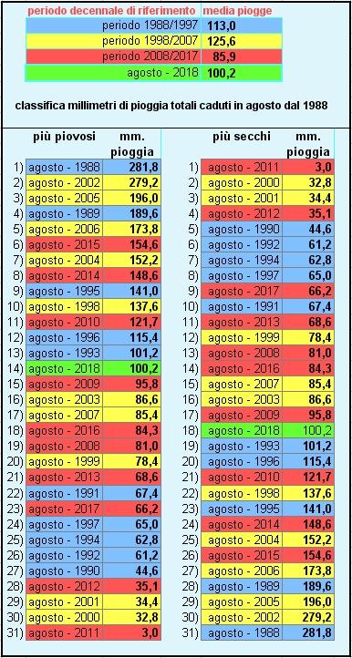 piogge suddivisa per decenni