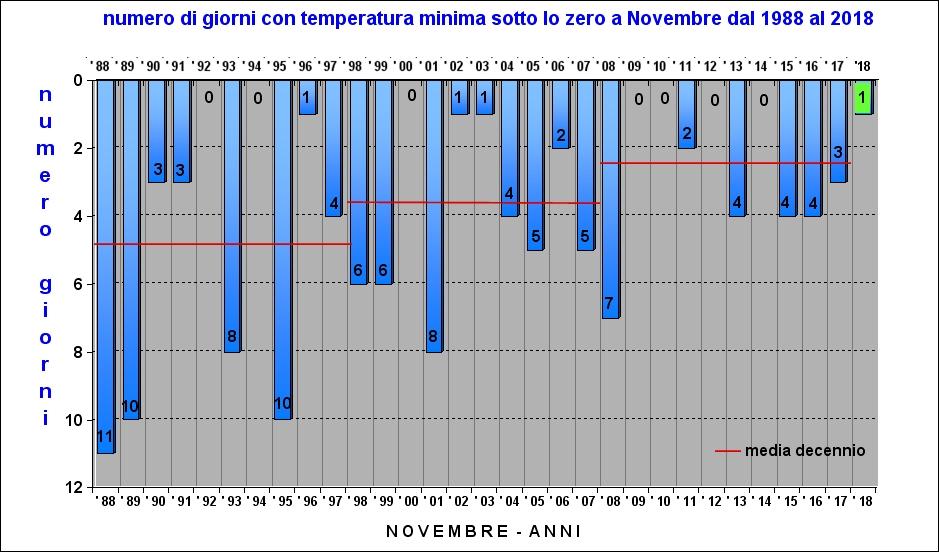 sottozero mese di novembre