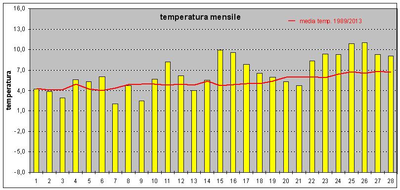 andamento temperatura feb15