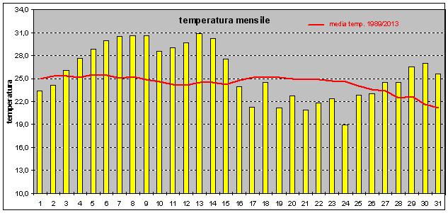 andamento temperatura
