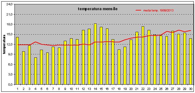 andamento temperature